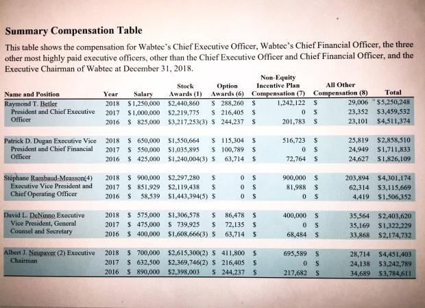 Wabtec compensation chart